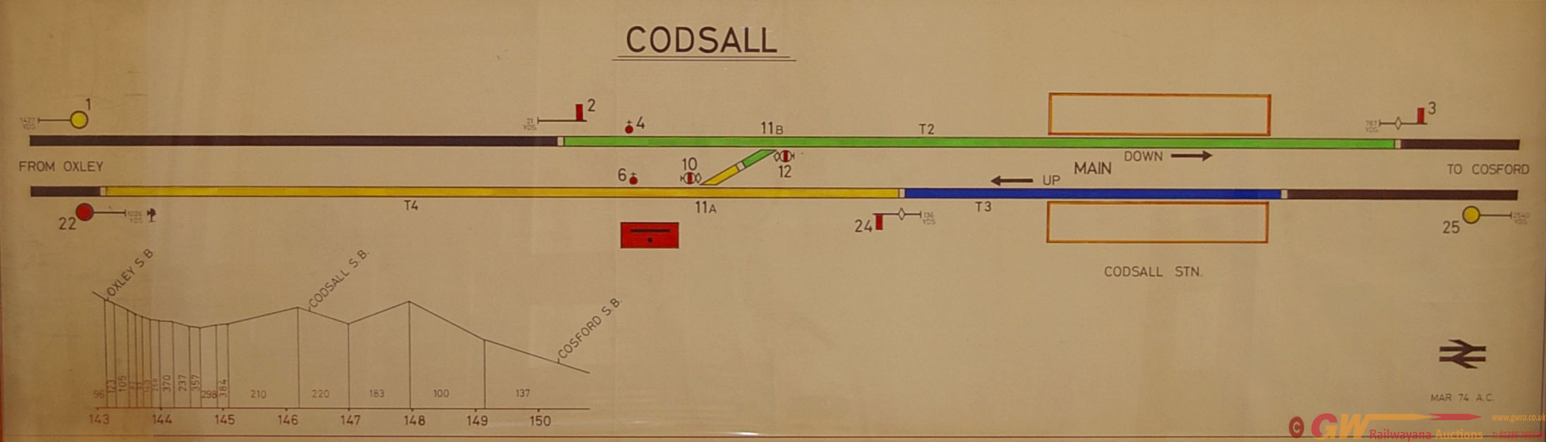 Signal Box Diagram CODSALL. Situated Between Oxley